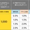 Amazonでギフト券を使って17%OFFで購入する方法