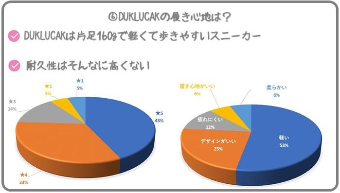 DUKLUCAKの評判・口コミ